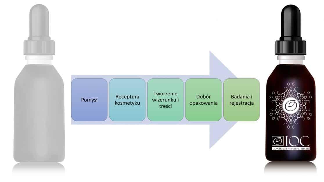 Produkcja kosmetyków selektywnych luksusowych i marek premium - najwyższej jakości kosmetyki pielęgnacyjne kontraktowy producent kosmetyków, private label, kosmetyki na zlecenie ioc projekt